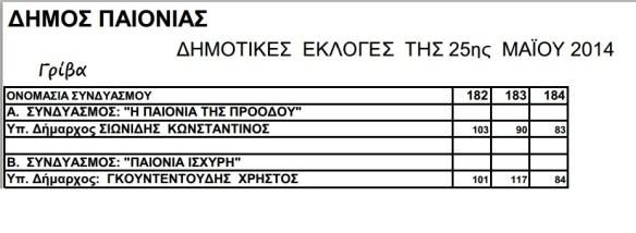 Γρίβα Εκλογές Δήμαρχος 2014 Τελικό