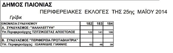 Γρίβα Εκλογές Περιφερειάρχης 2014 Τελικό
