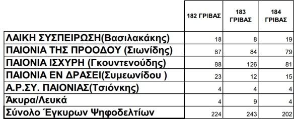 ΕΚΛΟΓΕΣ ΓΡΙΒΑ 2014